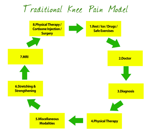 Knee pain cycleg knee pain cycle ccuart Image collections